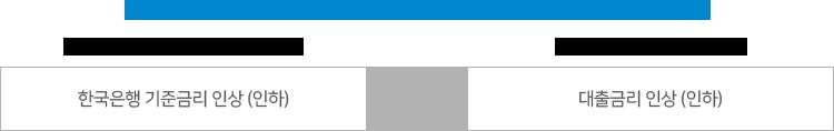 시차 발생 (예시 : 잔액기준/신규취급액기준 COFIX 연동 대출) 201X년 10월 (통상 2번째 목요일) : 한국은행 기준금리 인상 (인하) 201X년 11월 (통상 15일) : 대출금리 인상 (인하)